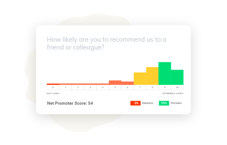 Analyze your results and receive your net promoter score